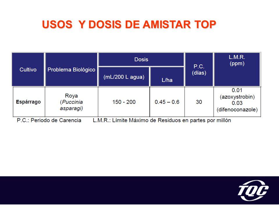 USOS Y DOSIS DE AMISTAR TOP