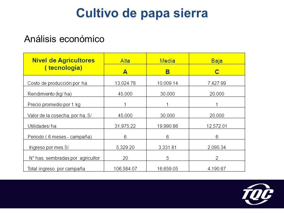 Nivel de Agricultores ( tecnología)
