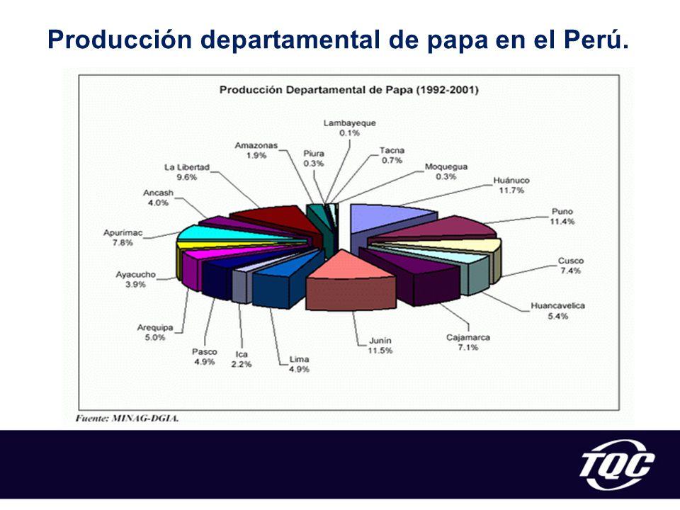 Producción departamental de papa en el Perú.