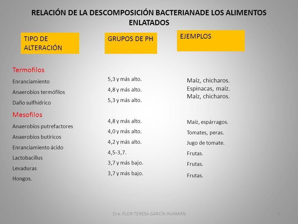 RELACIÓN DE LA DESCOMPOSICIÓN BACTERIANADE LOS ALIMENTOS ENLATADOS