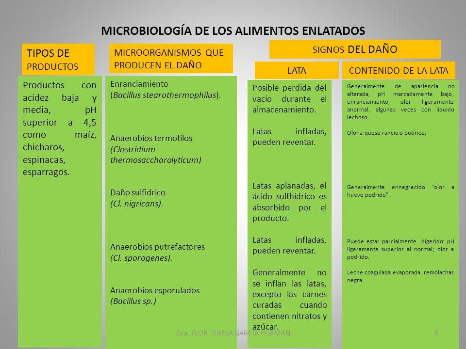 MICROBIOLOGÍA DE LOS ALIMENTOS ENLATADOS