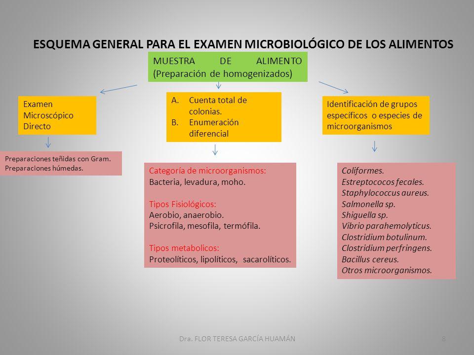 ESQUEMA GENERAL PARA EL EXAMEN MICROBIOLÓGICO DE LOS ALIMENTOS