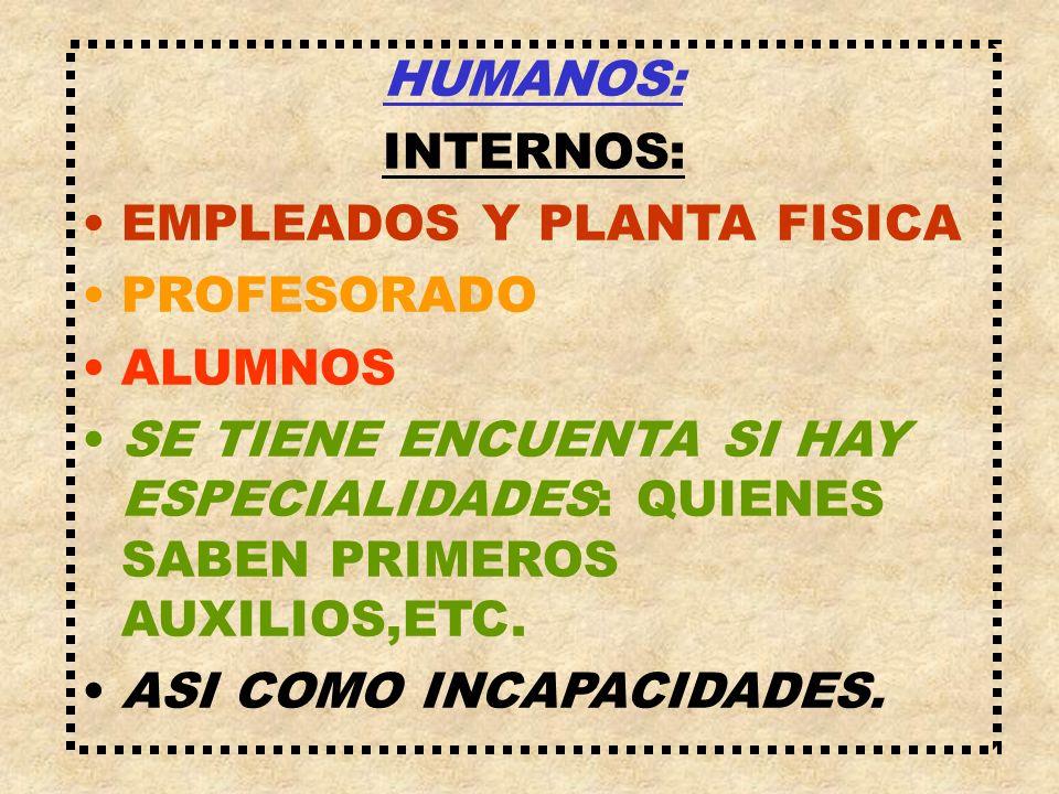 HUMANOS:INTERNOS: EMPLEADOS Y PLANTA FISICA. PROFESORADO. ALUMNOS. SE TIENE ENCUENTA SI HAY ESPECIALIDADES: QUIENES SABEN PRIMEROS AUXILIOS,ETC.
