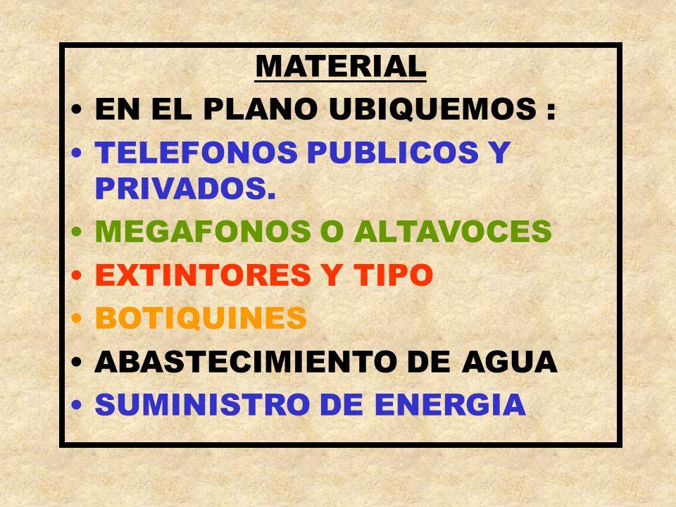 MATERIAL EN EL PLANO UBIQUEMOS : TELEFONOS PUBLICOS Y PRIVADOS. MEGAFONOS O ALTAVOCES. EXTINTORES Y TIPO.