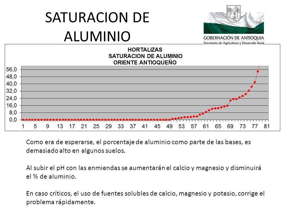 SATURACION DE ALUMINIO
