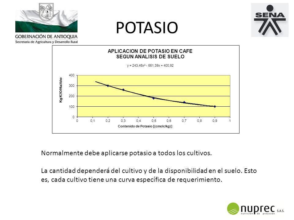 POTASIO Normalmente debe aplicarse potasio a todos los cultivos.
