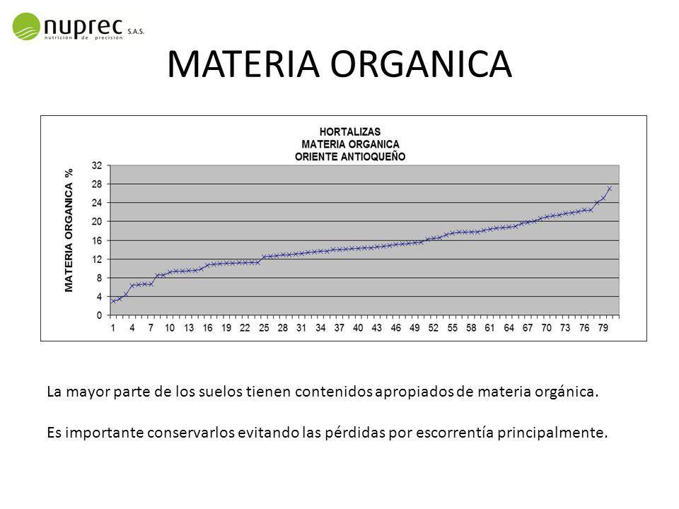 MATERIA ORGANICA La mayor parte de los suelos tienen contenidos apropiados de materia orgánica.