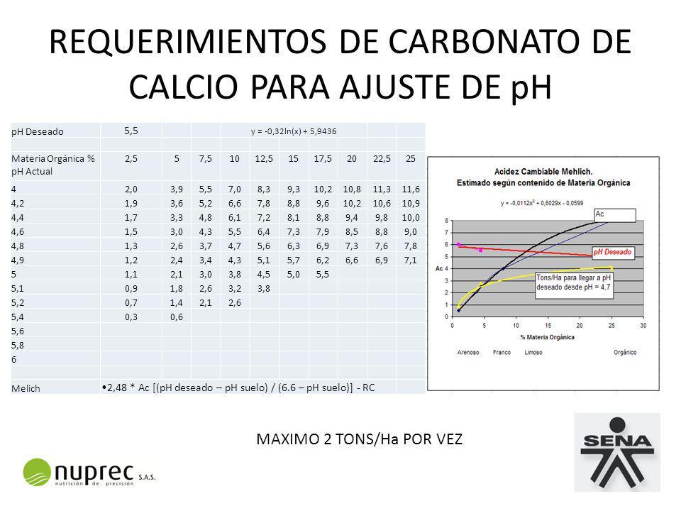 REQUERIMIENTOS DE CARBONATO DE CALCIO PARA AJUSTE DE pH