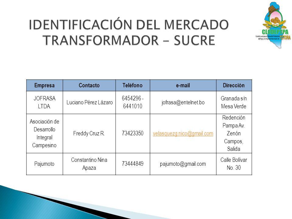 IDENTIFICACIÓN DEL MERCADO TRANSFORMADOR - SUCRE