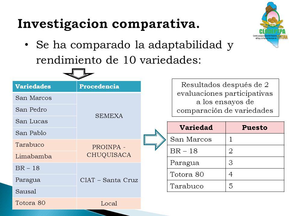 Investigacion comparativa.