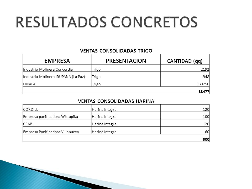 VENTAS CONSOLIDADAS TRIGO VENTAS CONSOLIDADAS HARINA