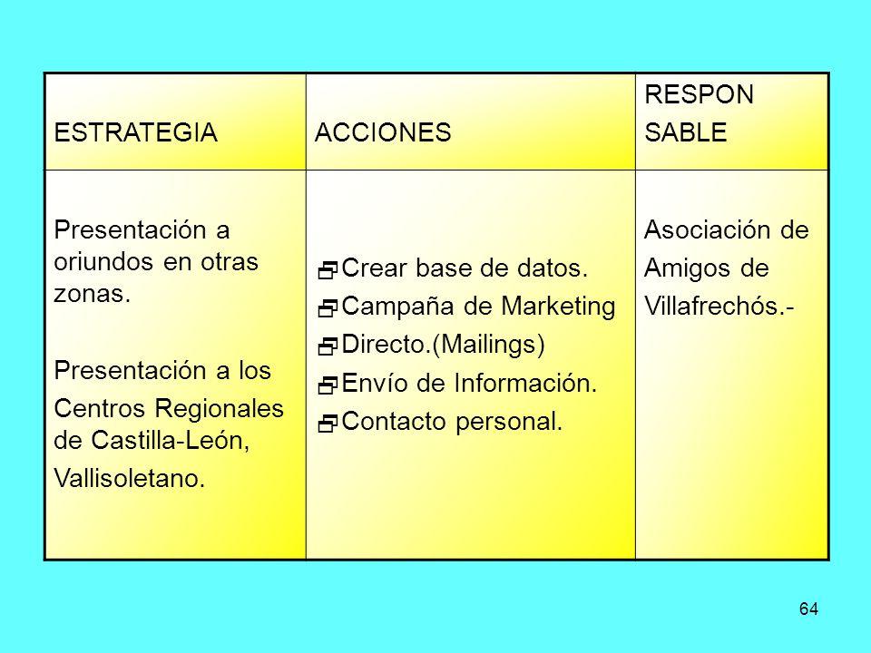 ESTRATEGIA ACCIONES. RESPON. SABLE. Presentación a oriundos en otras zonas. Presentación a los.
