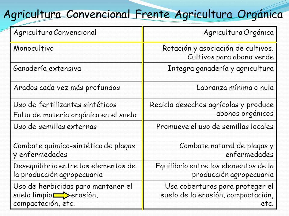Agricultura Convencional Frente Agricultura Orgánica