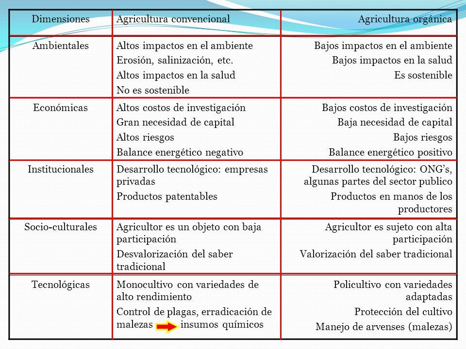 Dimensiones Agricultura convencional. Agricultura orgánica. Ambientales. Altos impactos en el ambiente.