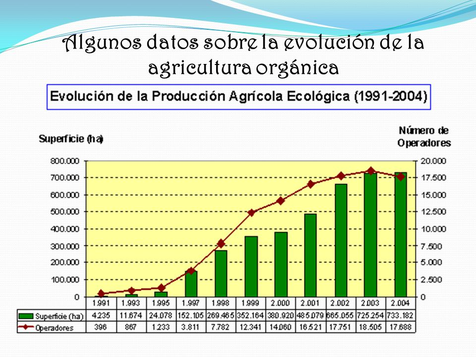 Algunos datos sobre la evolución de la agricultura orgánica