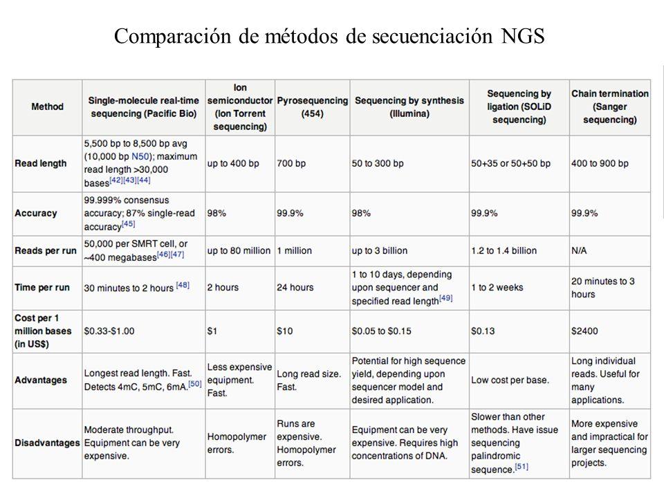Comparación de métodos de secuenciación NGS