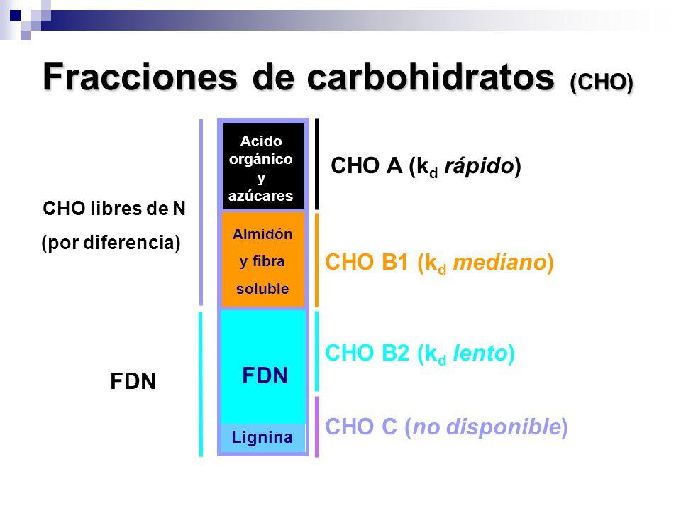 Fracciones de carbohidratos (CHO)