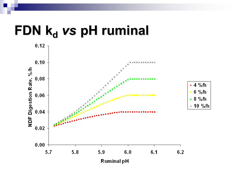 FDN kd vs pH ruminal