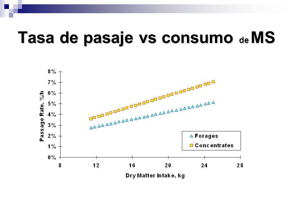 Tasa de pasaje vs consumo de MS