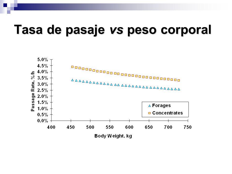 Tasa de pasaje vs peso corporal