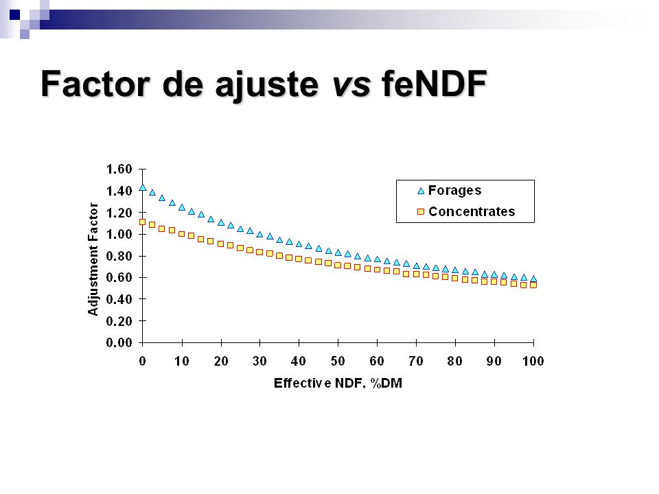 Factor de ajuste vs feNDF