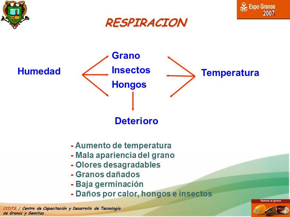 RESPIRACION Grano Insectos Hongos Humedad Temperatura Deterioro
