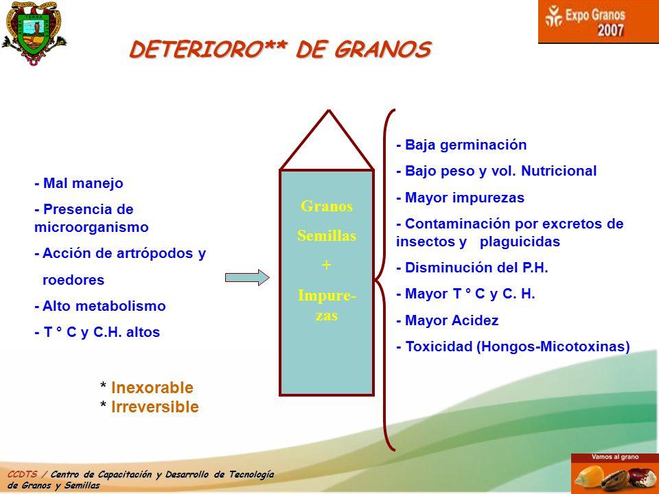 DETERIORO** DE GRANOS Granos Semillas + Impure-zas * Inexorable
