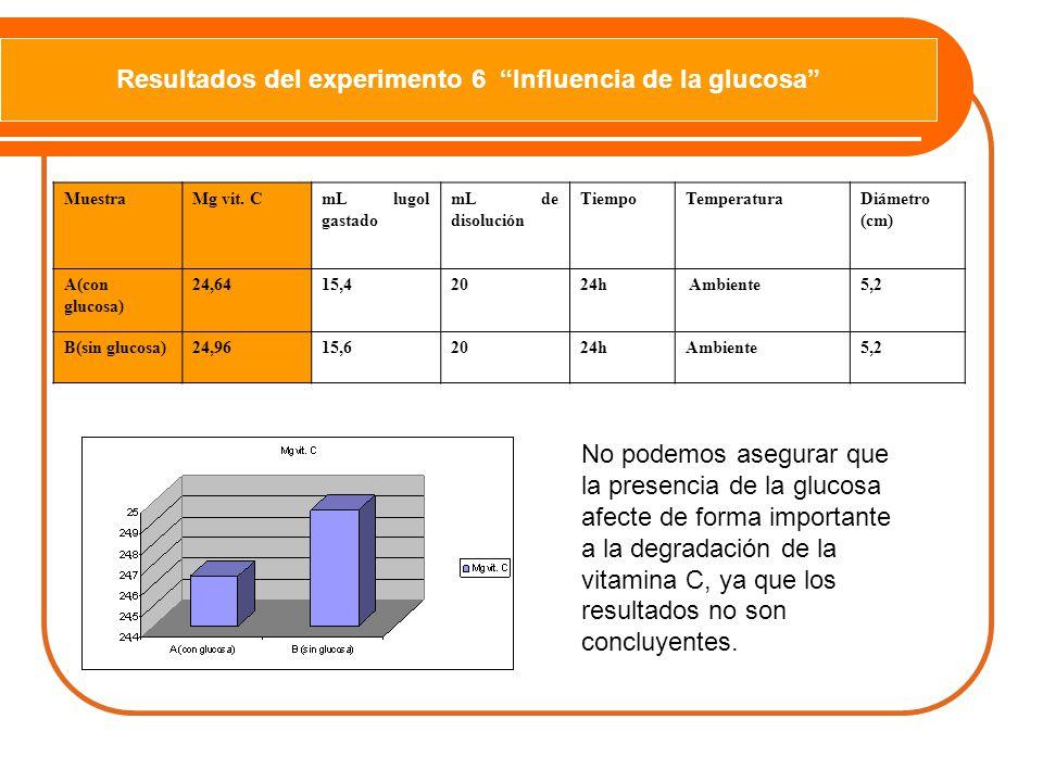 Resultados del experimento 6 Influencia de la glucosa