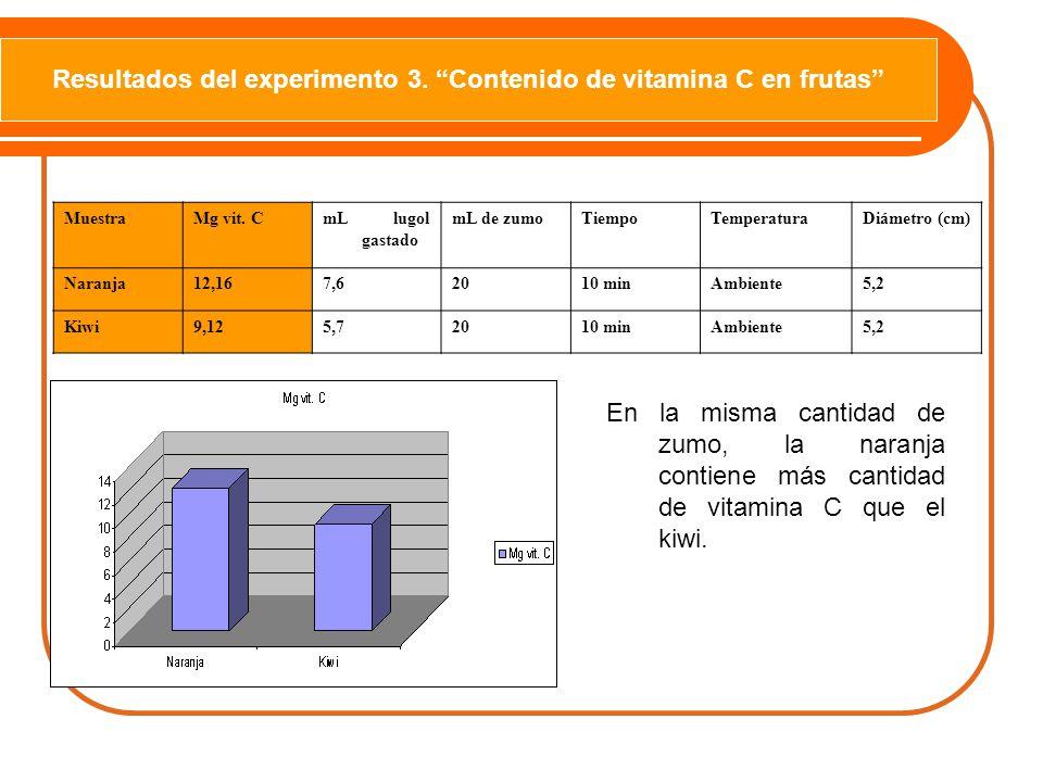 Resultados del experimento 3. Contenido de vitamina C en frutas