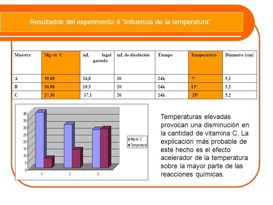 Resultados del experimento 4 Influencia de la temperatura