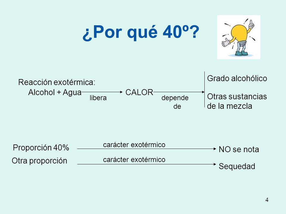 ¿Por qué 40º Alcohol + Agua CALOR Reacción exotérmica: