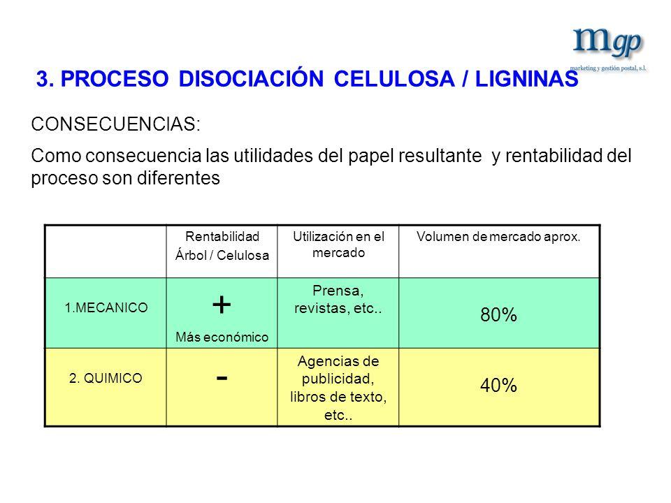 + - 3. PROCESO DISOCIACIÓN CELULOSA / LIGNINAS CONSECUENCIAS: