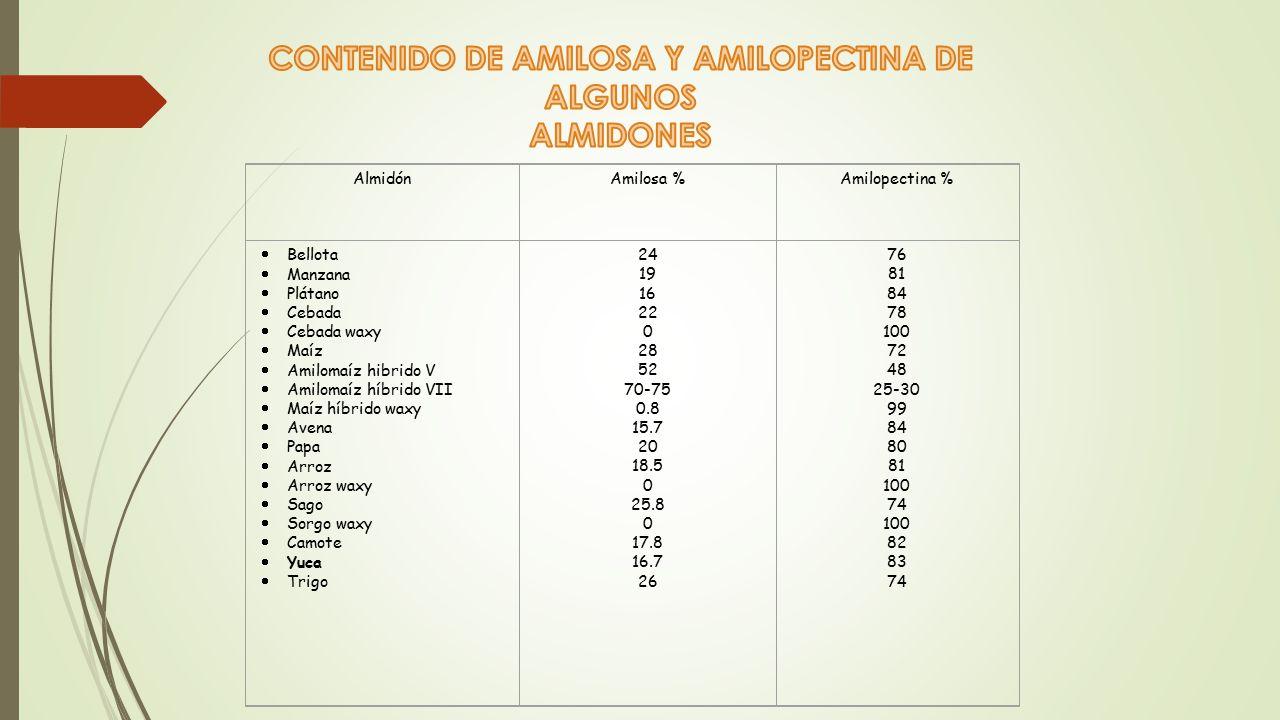 CONTENIDO DE AMILOSA Y AMILOPECTINA DE ALGUNOS