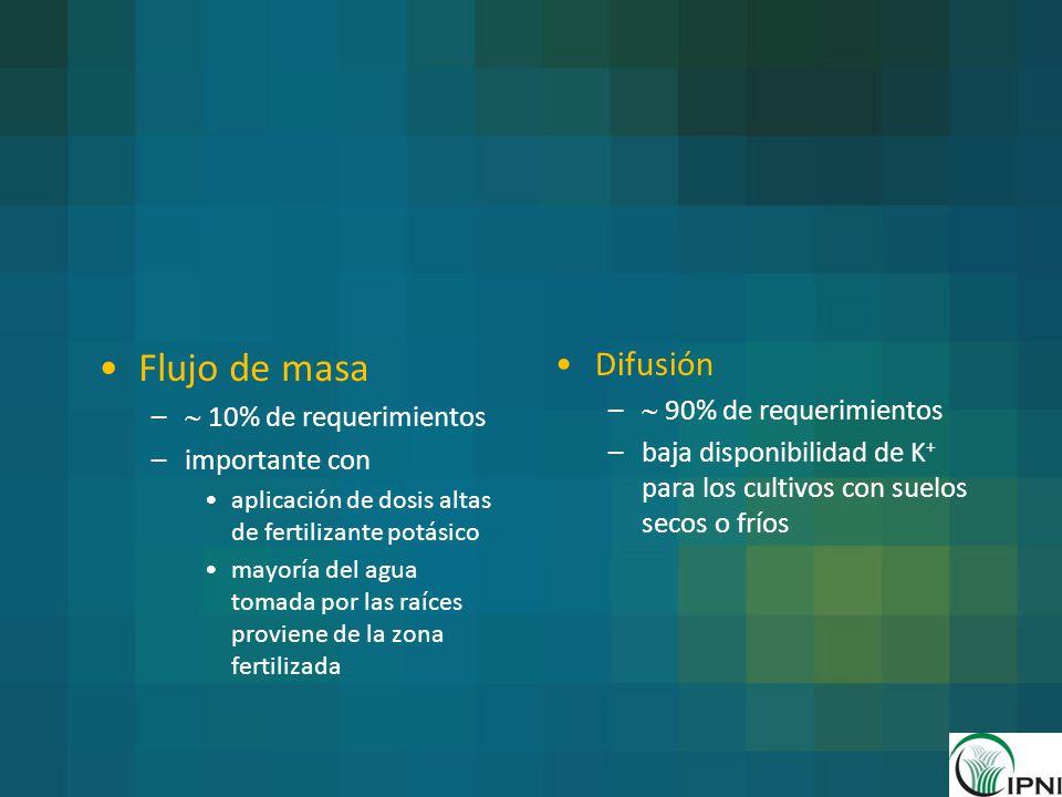 Flujo de masa Difusión  90% de requerimientos  10% de requerimientos