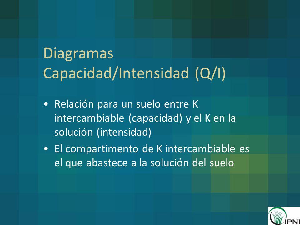 Diagramas Capacidad/Intensidad (Q/I)