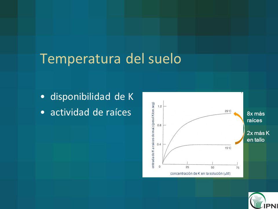 Temperatura del suelo disponibilidad de K actividad de raíces