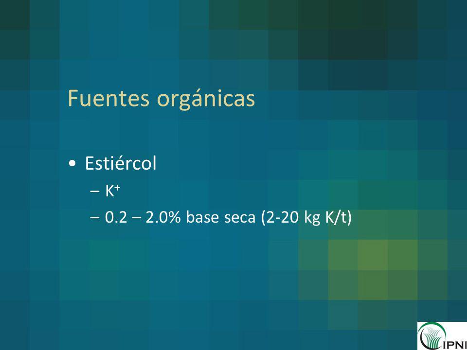 Fuentes orgánicas Estiércol K+ 0.2 – 2.0% base seca (2-20 kg K/t)