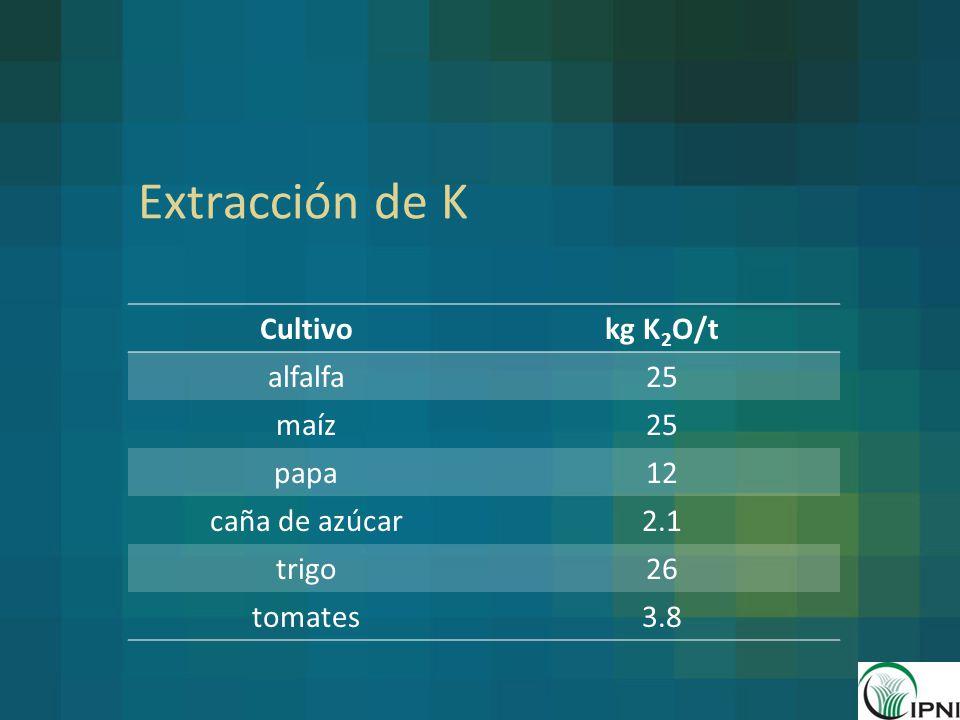 Extracción de K Cultivo kg K2O/t alfalfa 25 maíz papa 12
