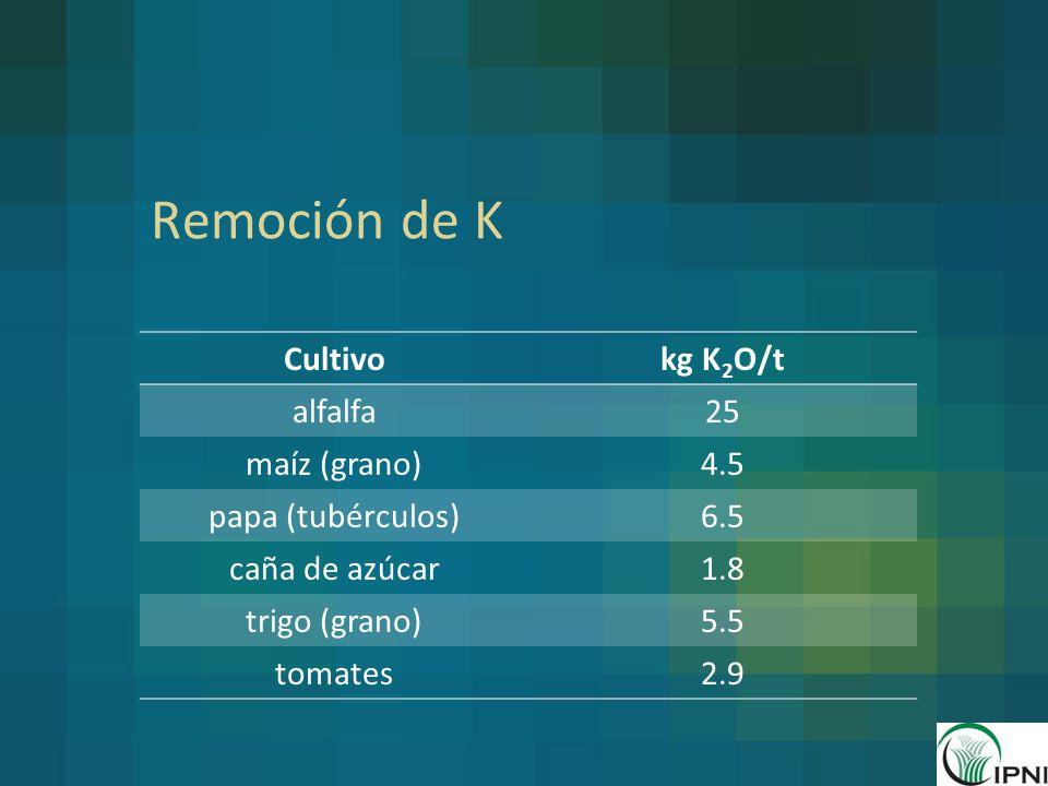 Remoción de K Cultivo kg K2O/t alfalfa 25 maíz (grano) 4.5