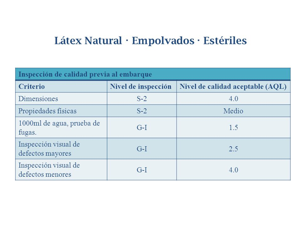Látex Natural · Empolvados · Estériles