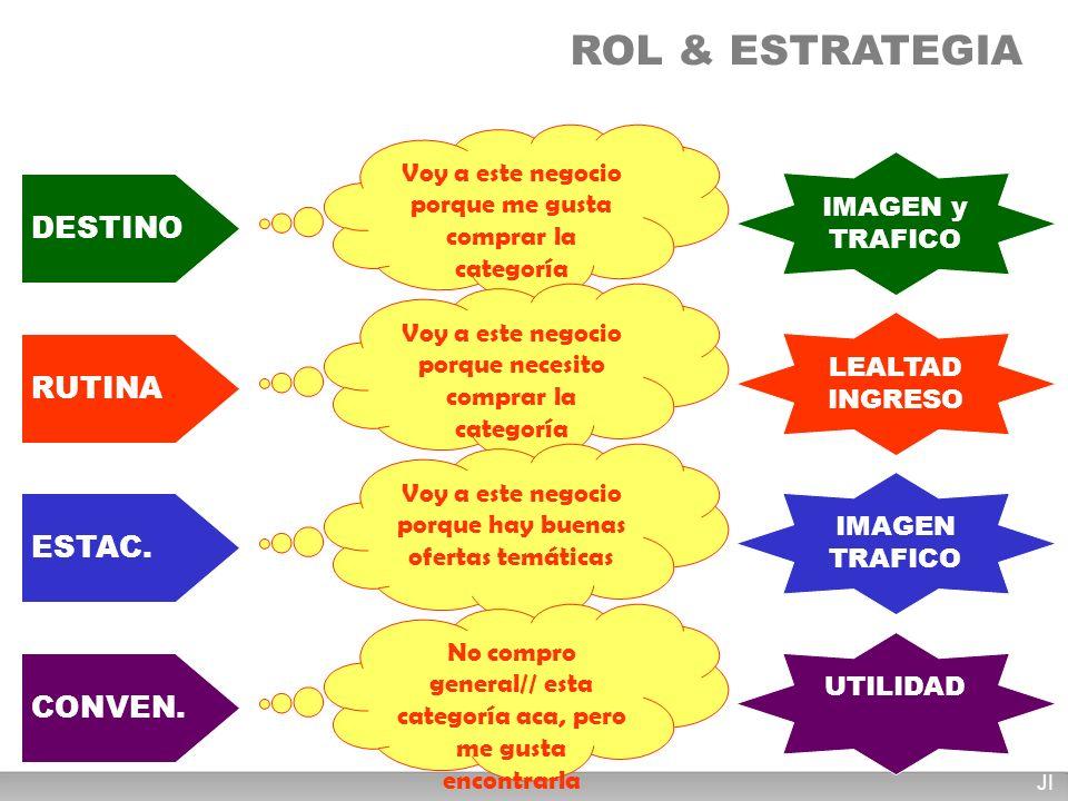 ROL & ESTRATEGIA DESTINO RUTINA ESTAC. CONVEN.