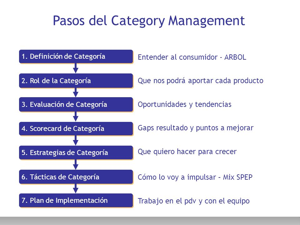 Pasos del Category Management