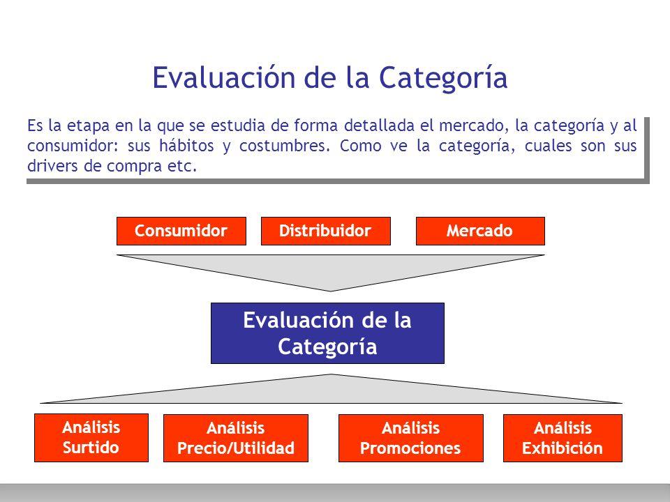 Evaluación de la Categoría