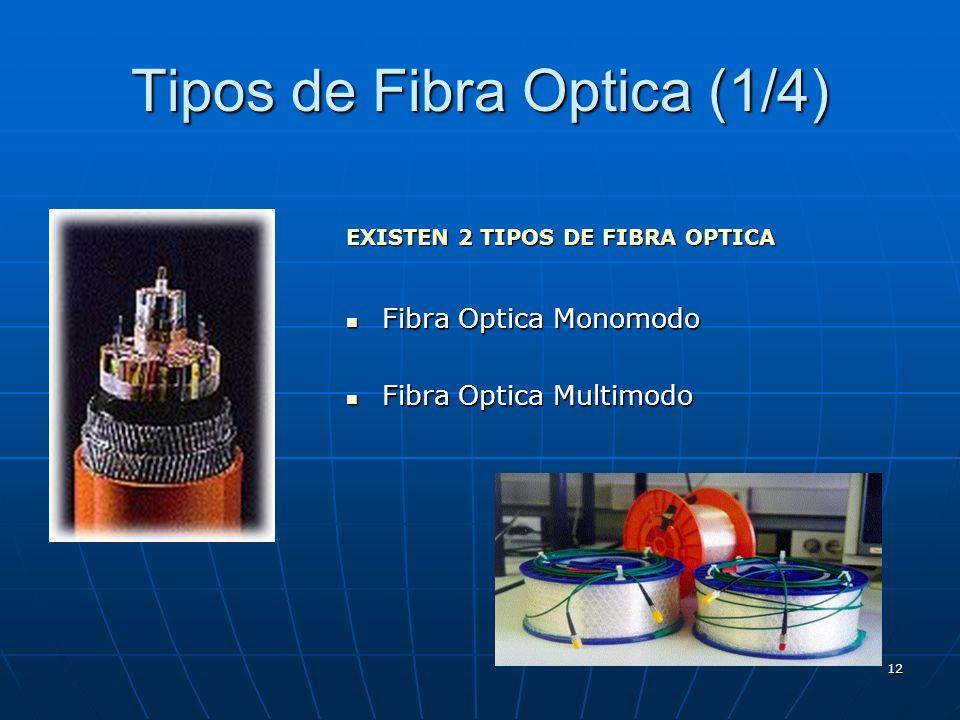 Tipos de Fibra Optica (1/4)