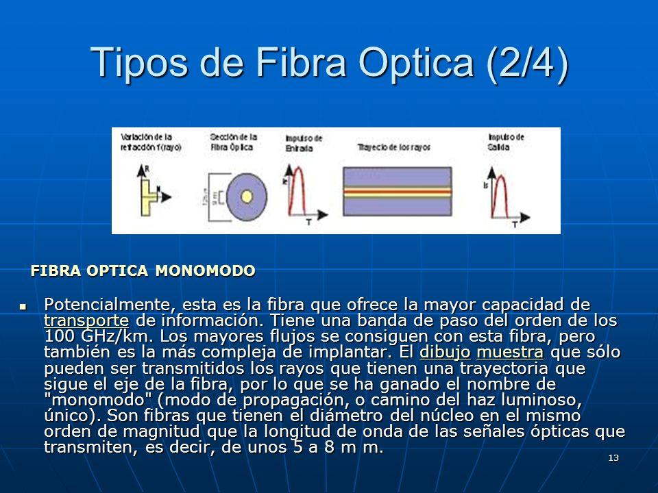 Tipos de Fibra Optica (2/4)