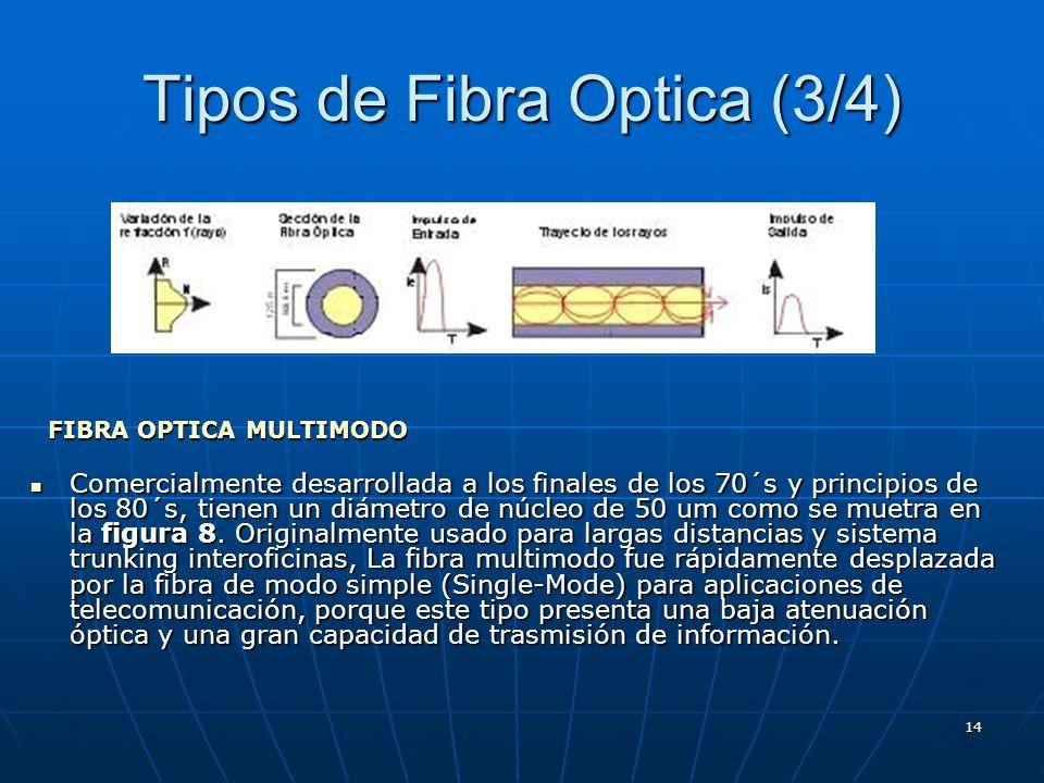 Tipos de Fibra Optica (3/4)