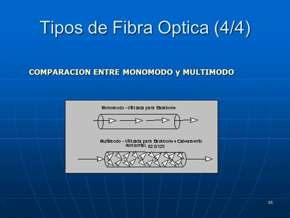 Tipos de Fibra Optica (4/4)
