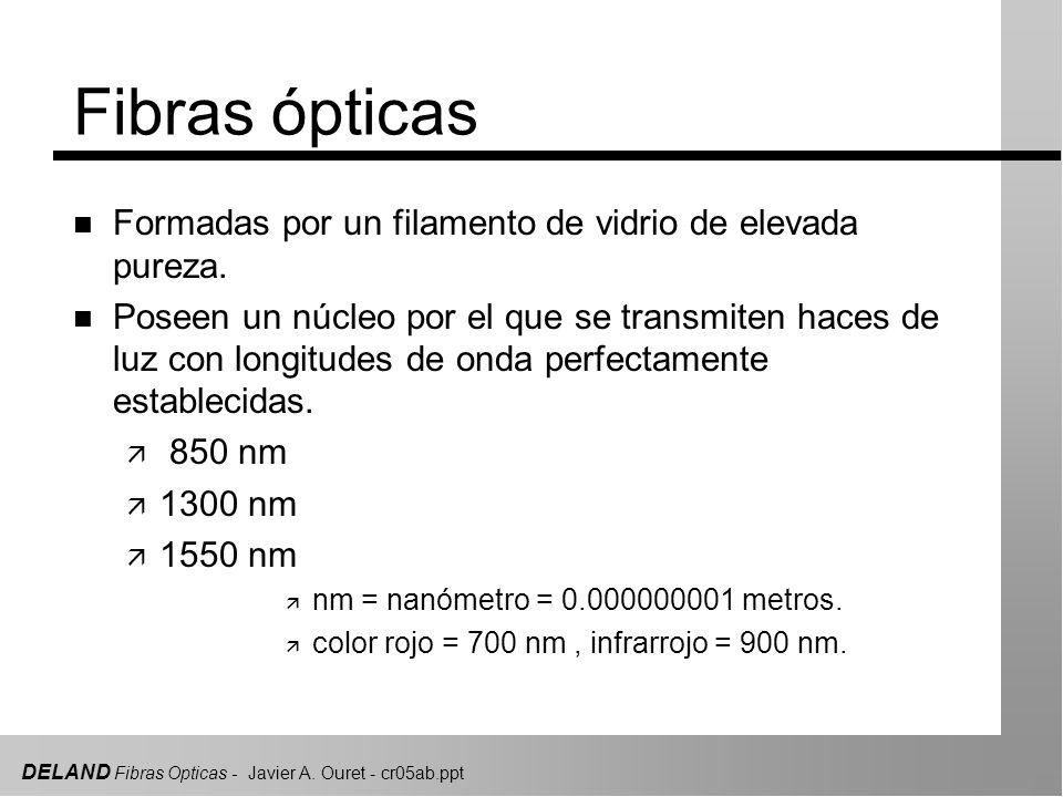 Fibras ópticas Formadas por un filamento de vidrio de elevada pureza.