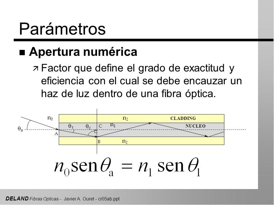 Parámetros Apertura numérica