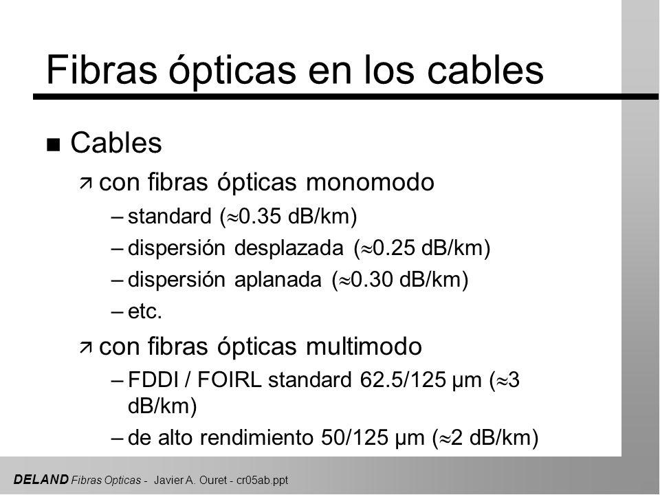 Fibras ópticas en los cables